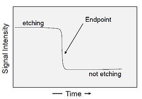 Endpoint pic