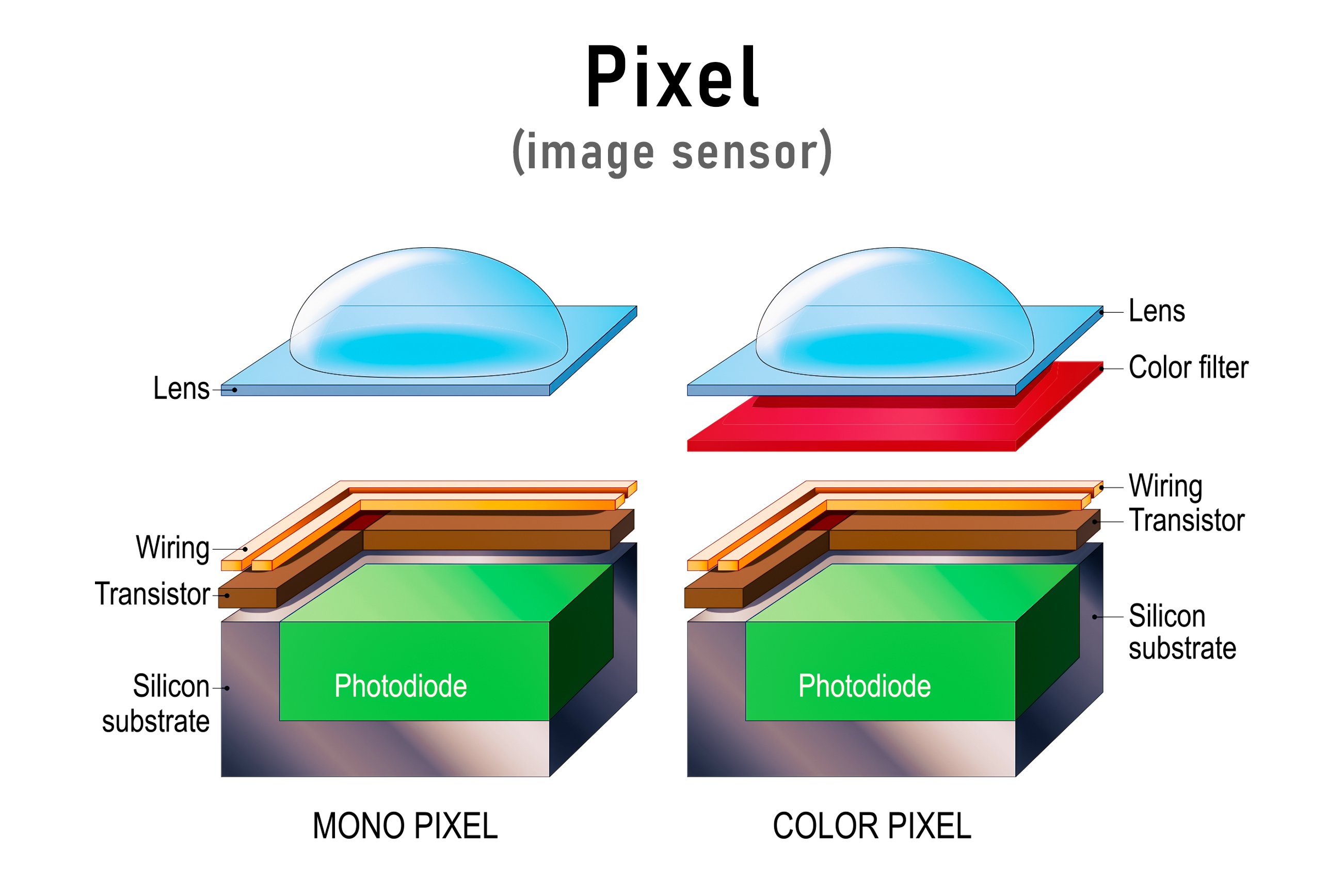 Pixel Image Sensor - Microlens - Transistor - Silicon Substrate - CORIAL 1