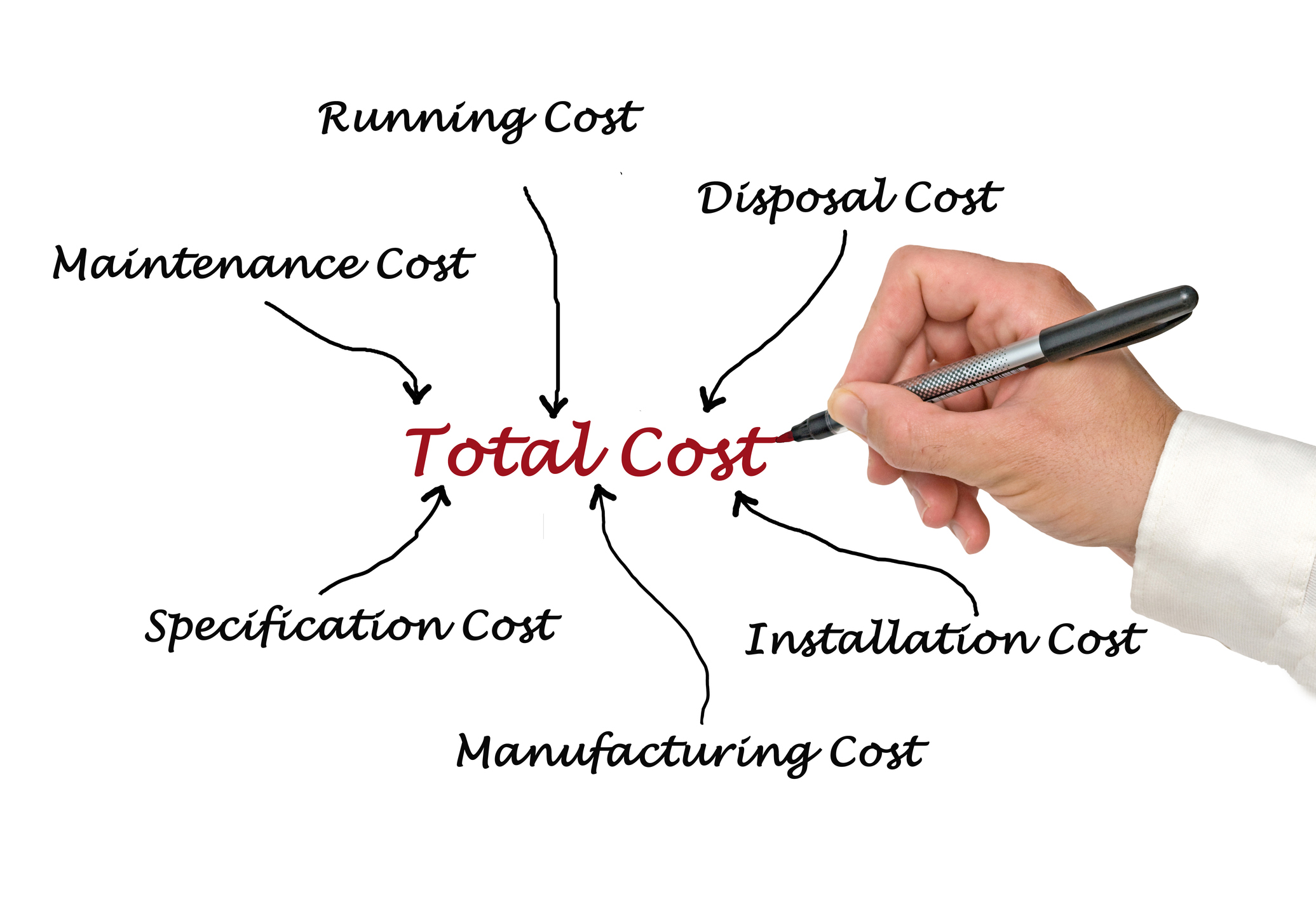 What is Cost-of-Ownership for Etch and Deposition Tools
