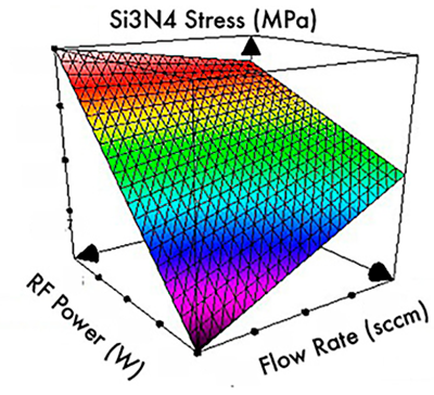Si3N4 PECVD with tensile stress and low KOH