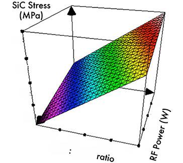 Low temperature SiC film deposition for OLED