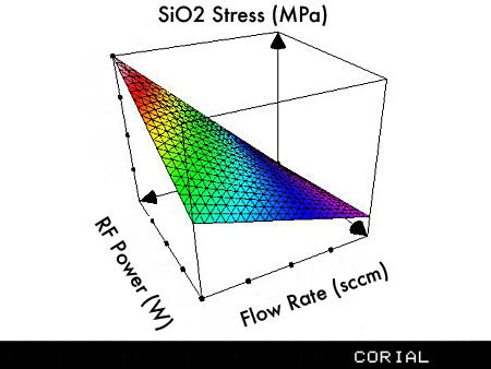 SiO2 layer with tunable stress for passivation