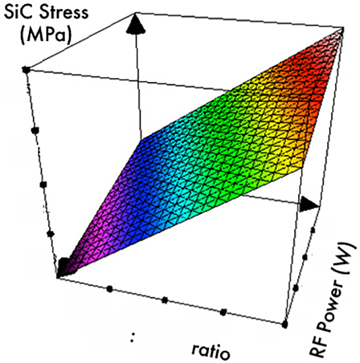 Low temperature SiC PECVD deposition with tensile stress